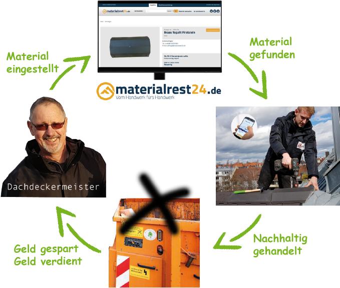 materialrest24-Nutzungskreislauf