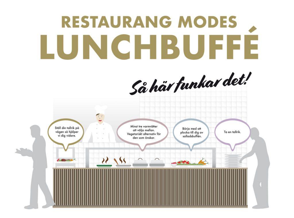 Restaurang Modes lunchbuffé - så funkar det