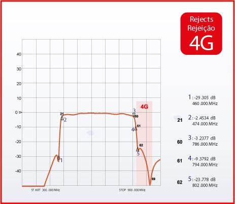 Filtro UHF (C21-60) com rejeição 4G+GSM+SAT+VHF - Manata FP-2160