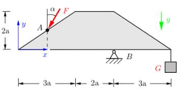 Eine gelagerte Trapezscheibe wird durch ein Gewicht und eine schräg angreifende Kraft F im Gleichgewicht gehalten