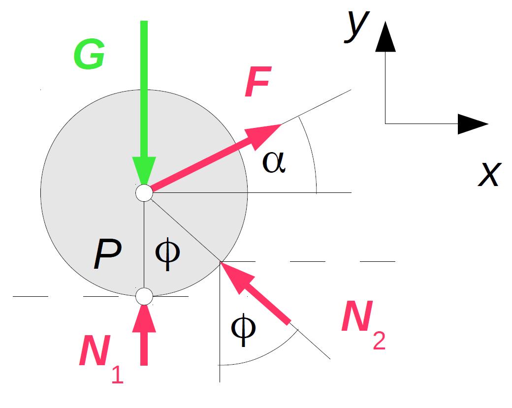 Kräftegleichgewicht einer Stange, welche über eine Kante gezogen wird.