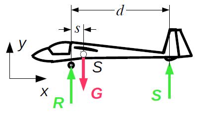 Segelflugzeug mit Rad und Sporn. Eigene Gewichtskraft, Radkraft und Spornkraft angezeichnet