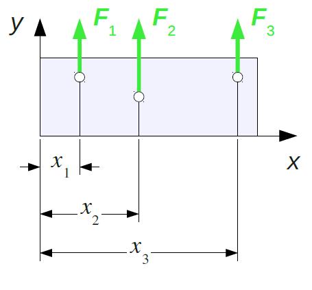 Gruppe parallel angreifender Kräfte auf einen quadratischen Körper