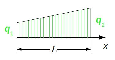 Trapezlast an einem Balken der Länge L