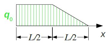 Streckenlast, zusammengesetzt aus konstanter Last und Dreieckslast