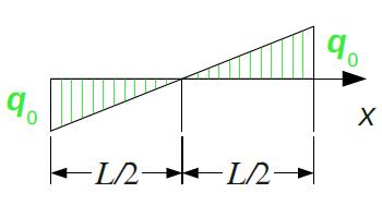 Dreieckslast mit Nulldurchgang