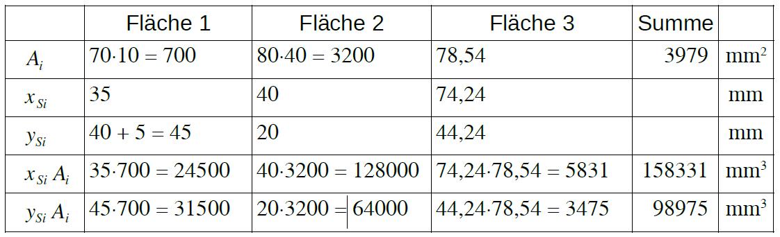 Tabelle zur Ermittlung eines Flächenschwerpunktes durch Einzelfächen