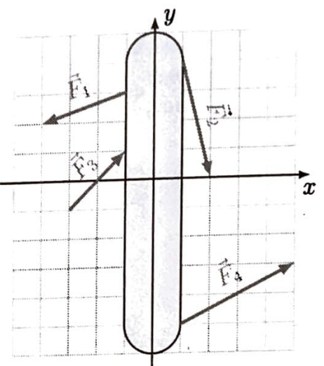 Verschiedene Kräfte greifen an einer Scheibe in der Ebene an.