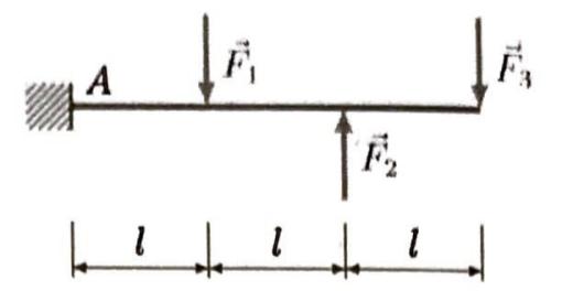 Der dargestellte Kragbalken wird durch Einzelkräfte belastet.
