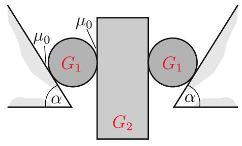 Eine Klemmvorrichtung besteht aus zwei festen, unter dem Winkel alpha geneigten Klemmbacken