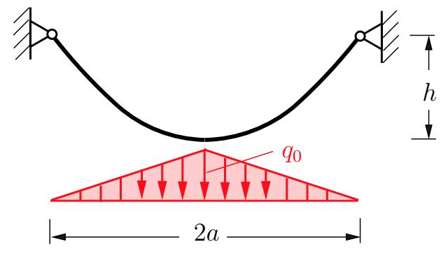 Ein Seil hängt zwischen zwei gleich hohen Auflagern und wird durch eine Dreieckslast mit der maximalen Amplitude in der Mitte des Seiles belastet.