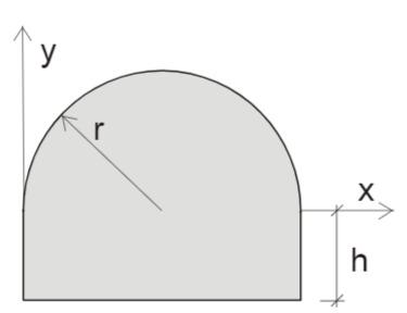 Halbkreis mit radius r und einen Rechteckder Höhe h