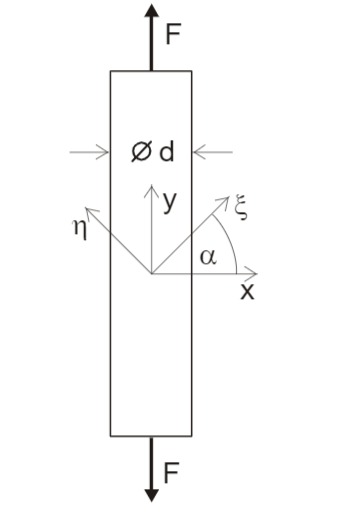 Stab mit einer um den Winkel alpha geneigten Ebene