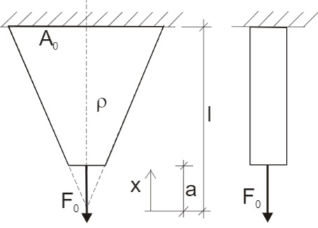 Homogenen Stab konstanter Dicke mit linear veränderlichem Querschnitt