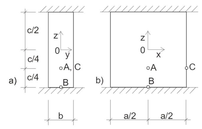 Rechteckscheibe aus Stahl; a) Seitenansicht; b) Draufsicht