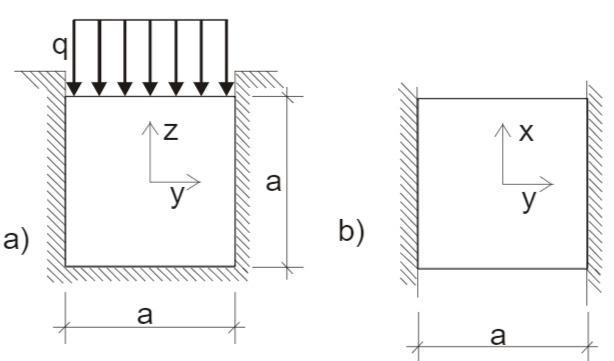 Würfel unter eine Flächenlast q; a) Ansicht in der y- z- Ebene; b) Ansicht in der x-y- Ebene