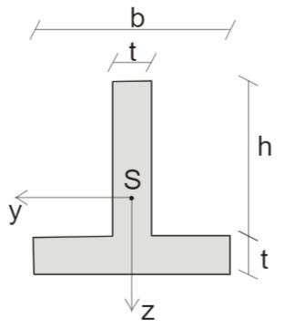 Zusammengesetzter, symmetrischer Querschnitt