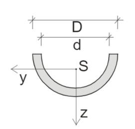 Symmetrischer Querschnitt