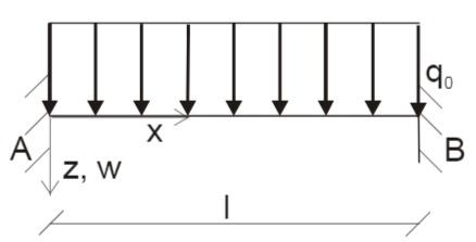 Beidseitig eingespannter Balken mit konstanter Gleichstreckenlast q