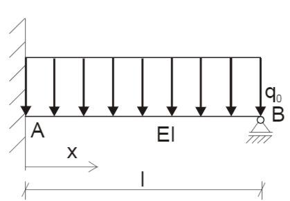Einseitig eingespannter Balken mit konstanter Gleichstreckenlast q_0