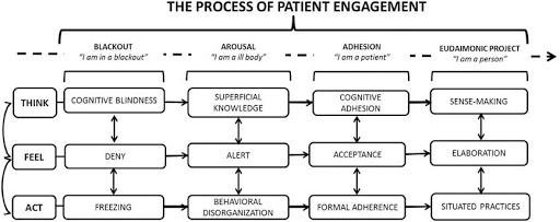 process-of-patient-engagement