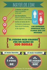 MAYOFLOR_infografia