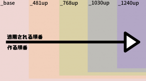 Breakpointsとscssファイル