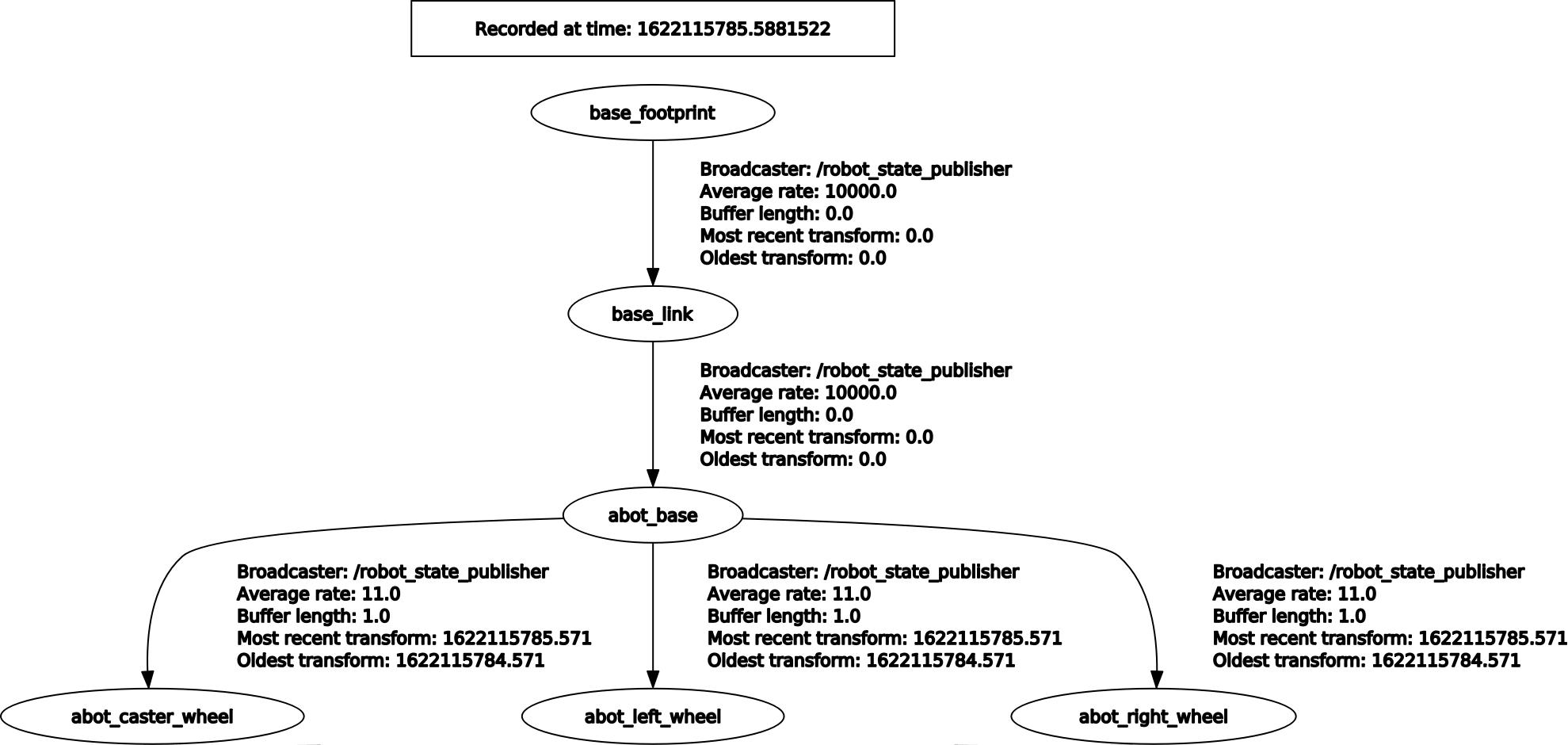 part_6_rqt_screen_1