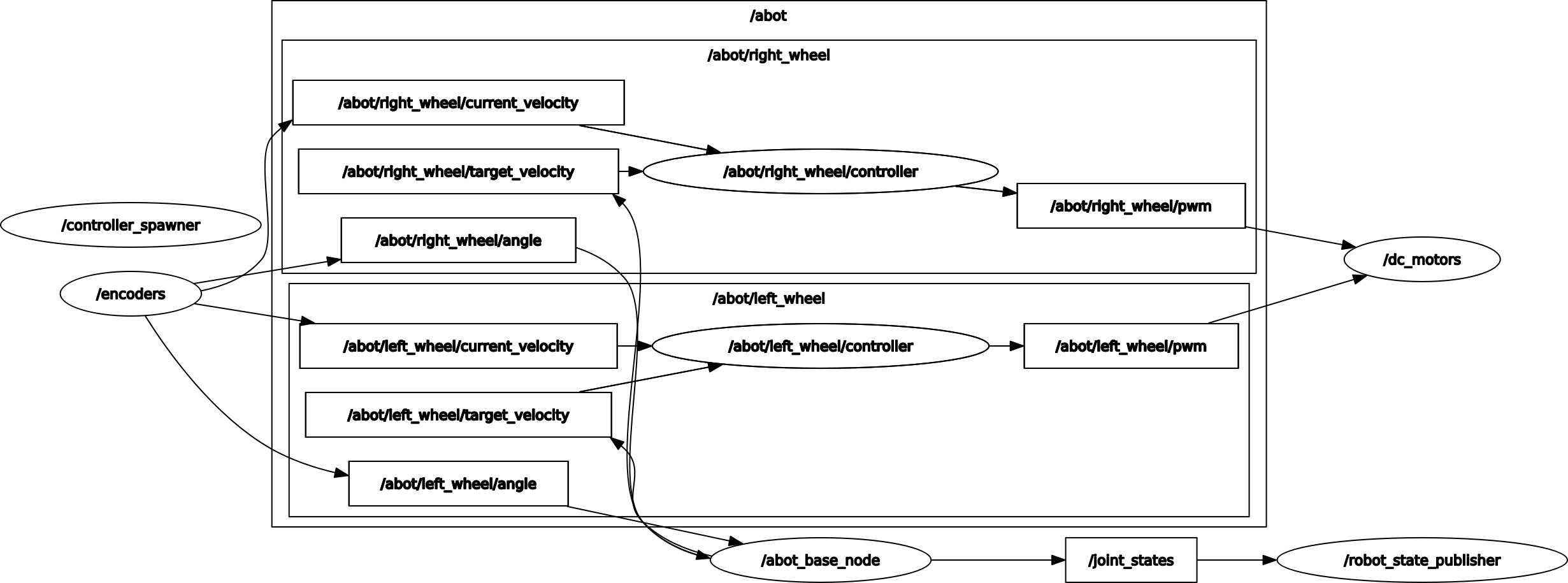 part_9_rqt_screen_1.png