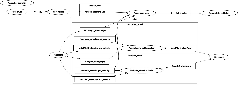 part_10_rqt_screen_1.png