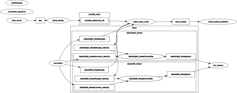 part_11_rqt_screen_2.png