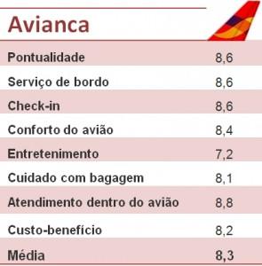 Avaliacao-Avianca