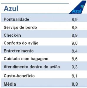 Avaliacao-Azul