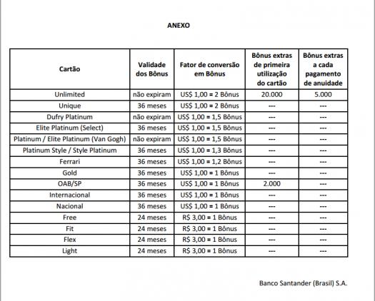 Superbonus Santander tabela1