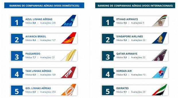 Melhores companhias aereas 2013