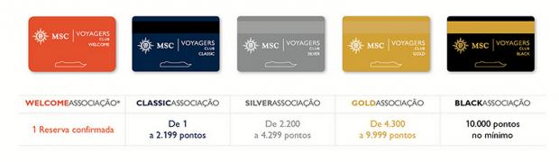 MSC-VoyagersClub-Categorias