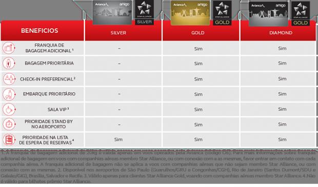 Tabela3-StatusMatch-StarAliance-Amigo