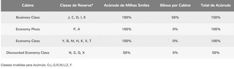 smiles-tabela-acumulo-voos-alitalia-jun2016-min