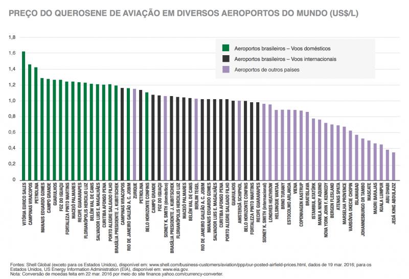 custo-do-combustivel-aereo-brasil-mundo