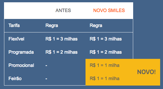 pontuacao-nova-smiles-voos-gol