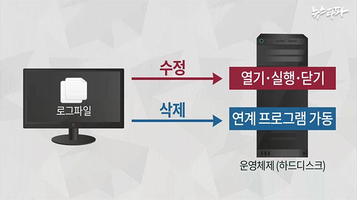 ▲ 운영체제 검증 개념도 CG