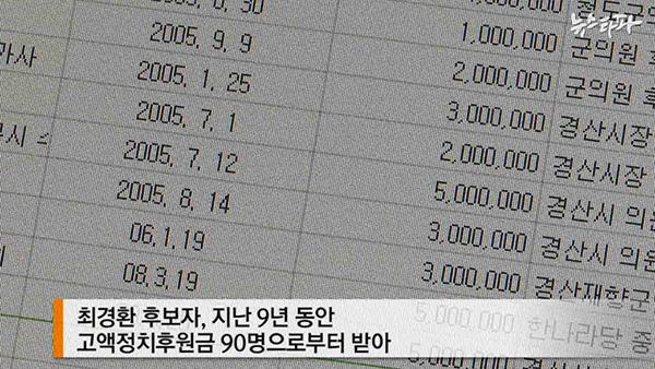 ▲ 뉴스타파 분석결과, 최 후보자는 9년 동안 90명으로부터 300만 원 이상 고액 정치후원금을 받았다.