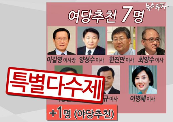 ▲ KBS 사장 선임 방식. 위는 현행, 아래는 야권·노조 요구안.