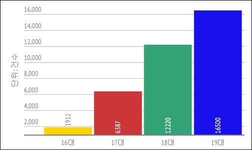 ▲의원발의 법안 건수 비교(출처 : 국회 의안정보시스템)