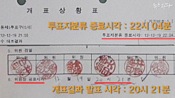 ▲ 동대문구 청량리동 제5투표구 개표상황표