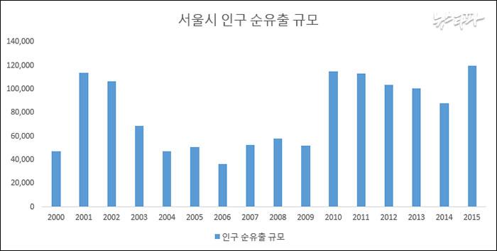 ▲ 자료 : 통계청 국내인구이동통계(2015년은 11월까지 수치)