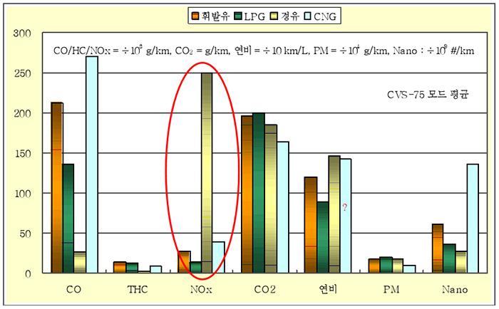 ▲질소산화물(NOx) 배출량의 경우 경유 차량이 휘발유, LPG 차량에 비해 훨씬 높다.