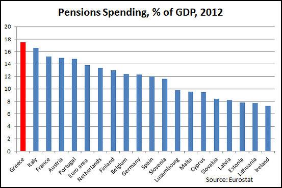 GDP 대비 연금지출액. 출처:유로스타트