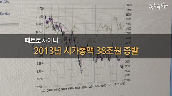 ▲ 페트로차이나 2013년 시가총액 38조원 증발