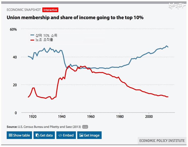 ▲ 미국 통계청 자료 / 출처 : 미국 경제정책연구소